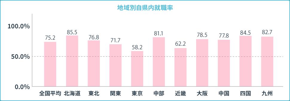 地域別自県内就職率