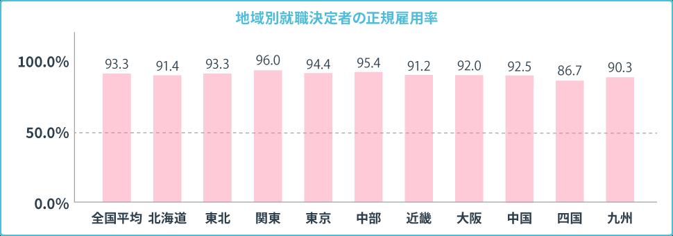地域別就職決定者の正規雇用率