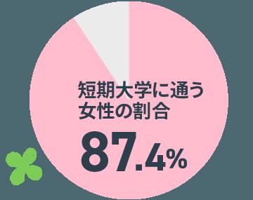 平成29年度日本私立短期大学教会調査