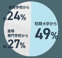 平成29年度文部科学省調査