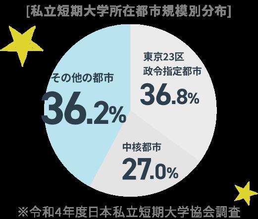 平成29年度学校基本調査